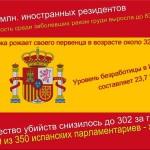 Секреты современной Испании